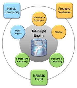 infosight-diagram2